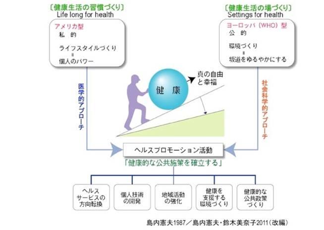 ヘルスプロモーションの概念